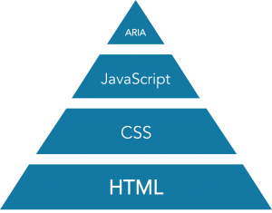 A more robust stack shaped like a pyramid, where HTML is the foundation, followed by CSS, JavaScript, and ARIA forms the very top.