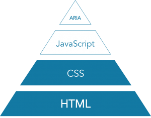 If HTML is the foundation, CSS is the ground floor, giving your users access to how you want them to perceive your content.