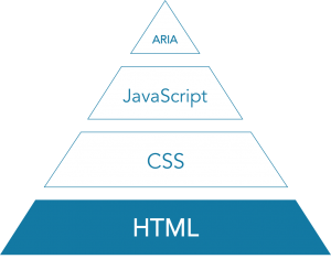 HTML is the crucial (if not exciting) foundation for everything to come.