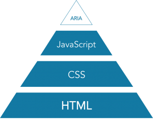 Building JavaScript experiences on top of a solid base of HTML and CSS brings your feature to life.