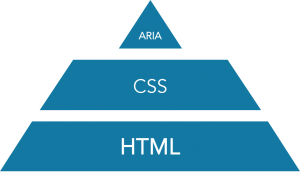 A solution that employs HTML first, CSS second, and ARIA third, for example, creates a pyramid that still holds up under its own weight.