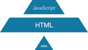 A solution that relies on ARIA first, HTML second, and JavaScript third will have trouble maintaining a solid foundation.