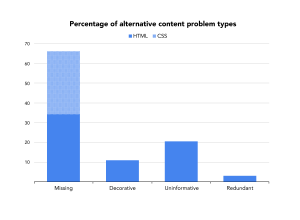 Column graph of alt content problems, as described by percentages given above. Missing alts are divided by location, with nearly half as CSS background images.