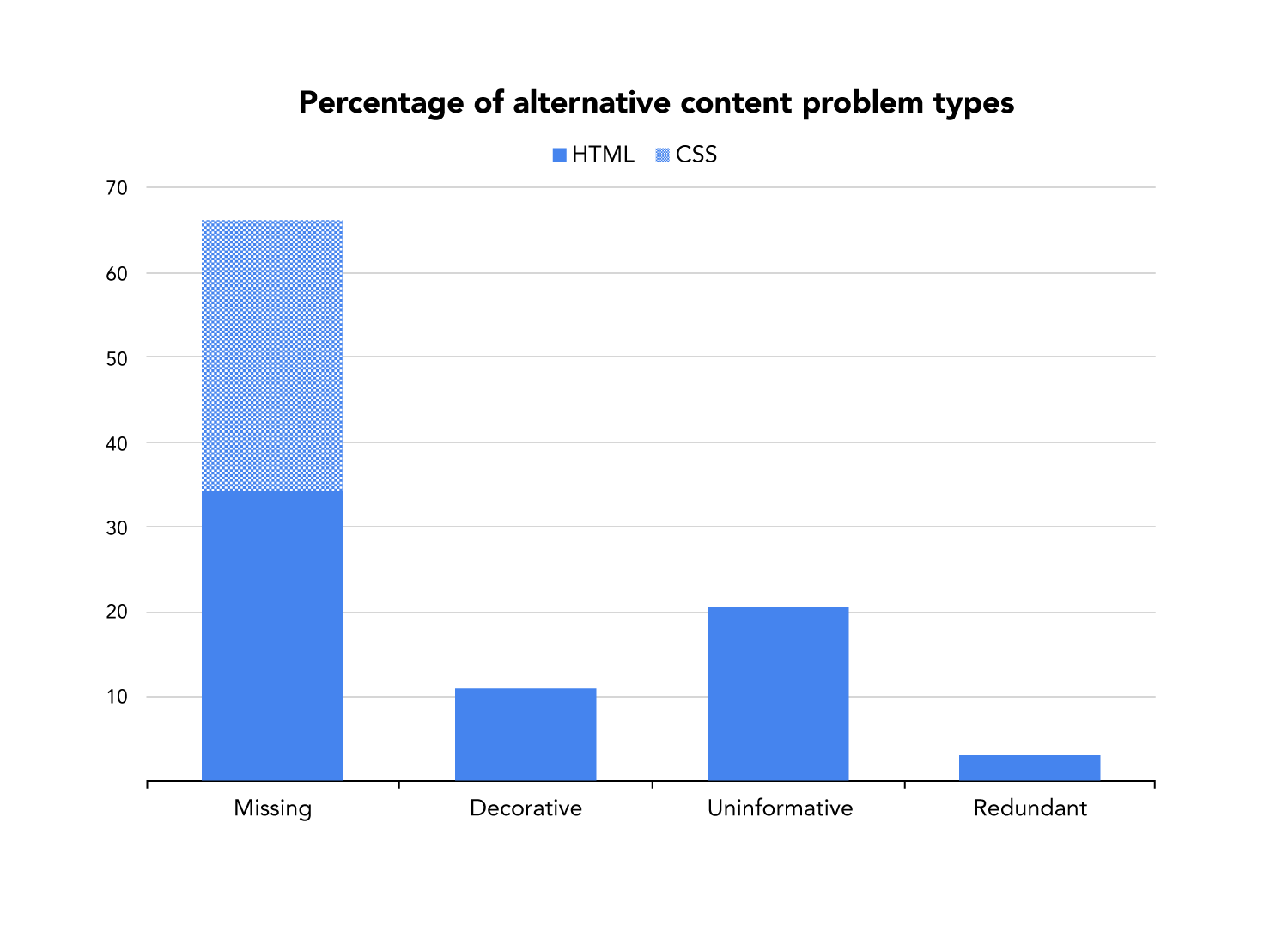 Css background image 50 percentage - Column Graph Of Alt Content Problems As Described By Percentages Given Above Missing Alts