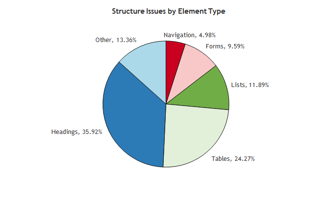A pie chart showing the percentages of the structure issues as described below.