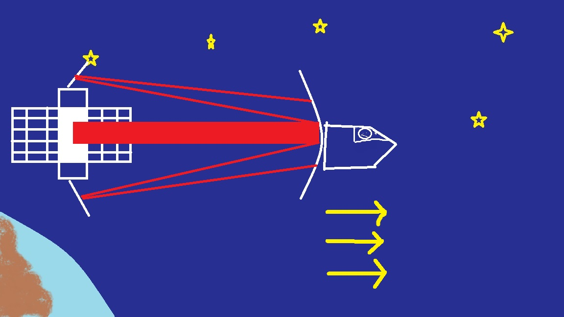 An illustration of the same solar sail model, with the laser bouncing off of mirrors on the craft, increasing velocity.