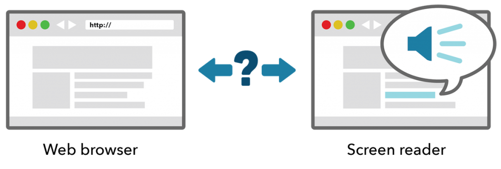 Graphical representation of a web browser and a screen reader but nothing connecting them programmatically. The disconnection is represented with a question mark and arrows pointing in each direction.